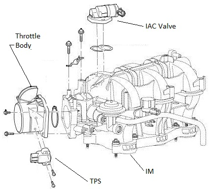 Saturn Sc2 Crankshaft Position Sensor Location furthermore Srt 4 Wiring Harness Diagram in addition 1994 Chevy Silverado Wiring Diagram Egr besides 48byc 2009 Dodge Journey Sxt Spark Plugs Cyl 3 5l also Centripetal Force Apparatus. on tps diagram