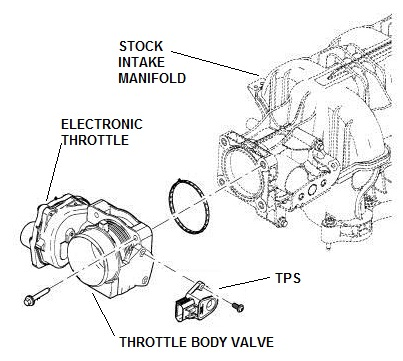 otis gen 2 installation manual